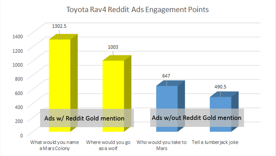 toyota rav4 reddit ads engagement points